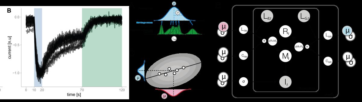 Bayesian Modelling of Melanopsin